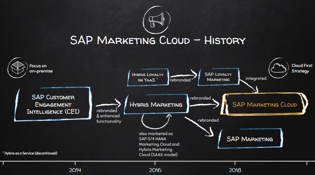 What is SAP Marketing Cloud