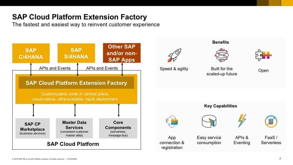 SAP Cloud Platform Extension Factory