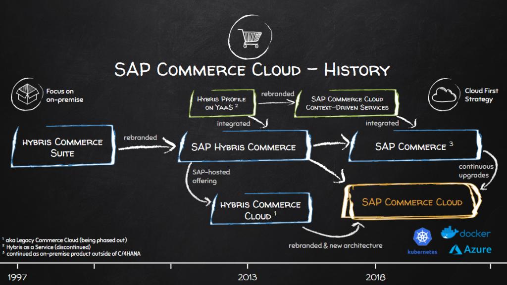 What is SAP Commerce Cloud