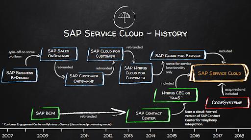 What is SAP Service Cloud