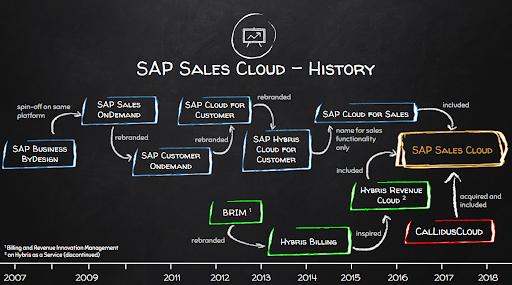 What is SAP Sales Cloud
